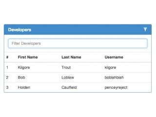 Bootstrap panel